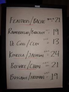 first round scores