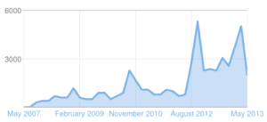 "Monthly Page views for ""Coding is Like Cooking"""