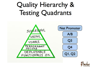 Emily Bache's diagram relating Quality Hierarchy with Agile Testing Quadrants & Lean Startup Testing Concepts